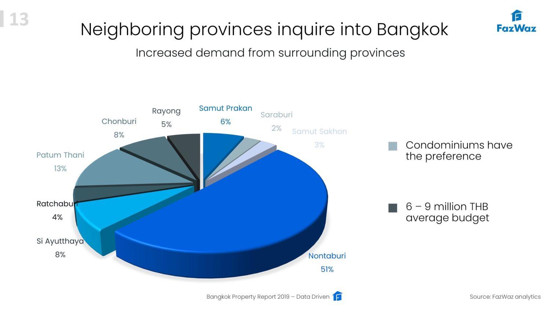 Bangkok Property Report 2019