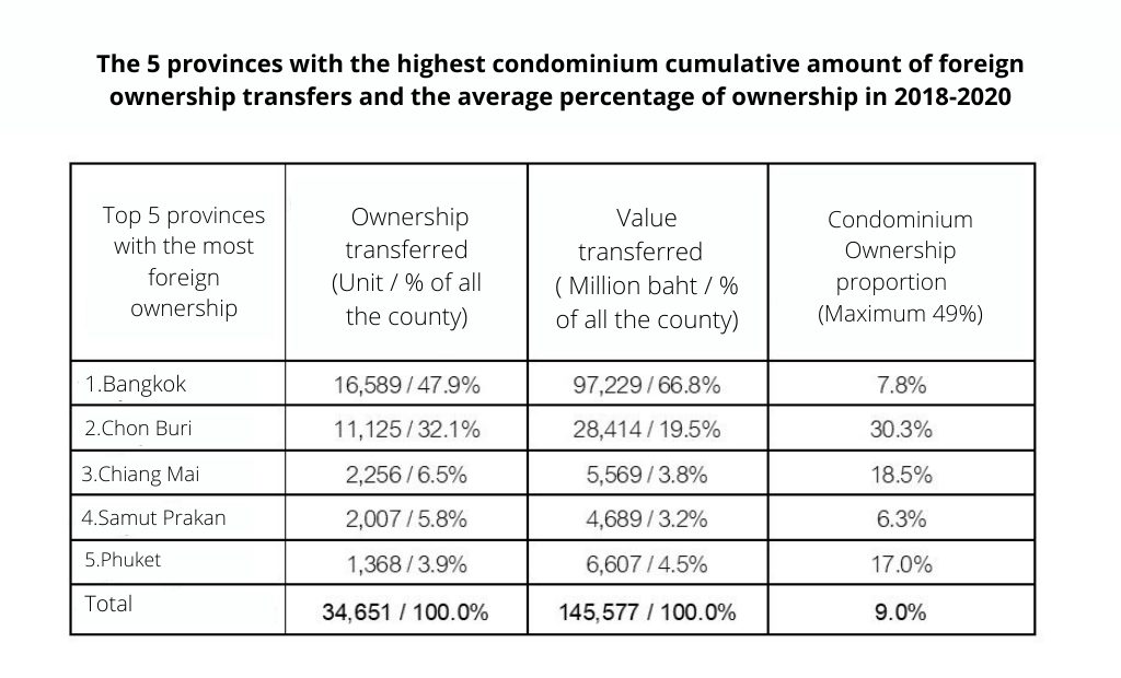 The 5 provinces with the highest condominium cumulative amount of foreign ownership transfers and the average percentage of ownership in 2018-2020